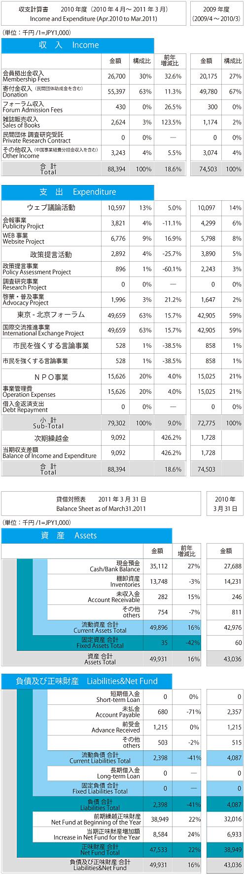 平成22年度 収支計算書/貸借対照表