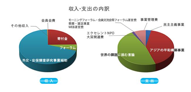 2017会計グラフ.png