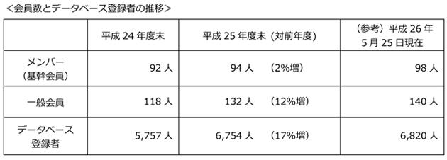 会員数とデータベース登録者の推移