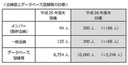 会員数とデータベース登録者の目標