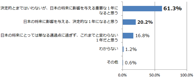 2013年、あなたは日本にとってどのような年になると思いますか