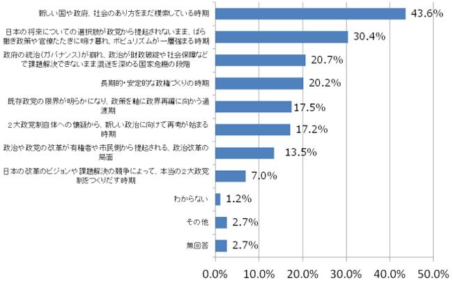 今の日本の政治の現状をどのように判断していますか。