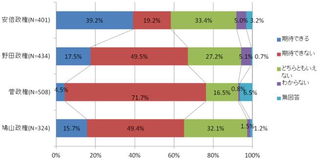 歴代政権の今後の期待度比較