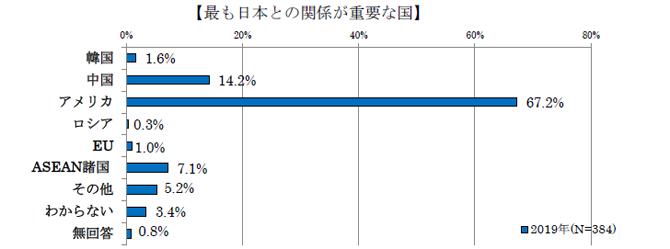 9日本との関係が重要な国.png