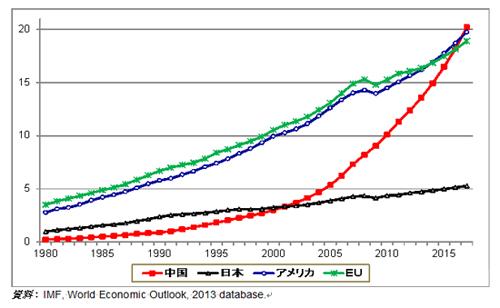 図2:中国、日本、米国、欧州のGDP(PPPレート換算)