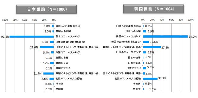 図表3 相手国や日韓関係についての情報源