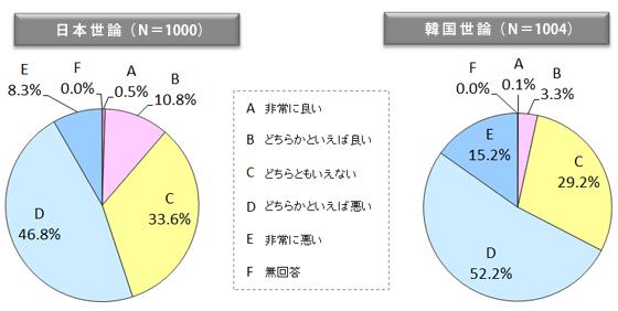 図表9 現在の日韓関係をどう思うか