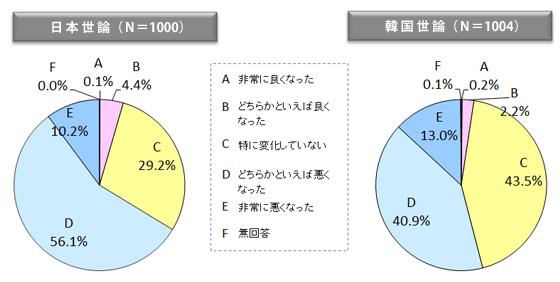 図表10 この一年間の日韓関係