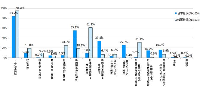 図表11 両国民が考える日韓関係の発展を妨げるもの