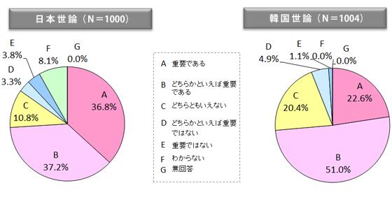 図表12 日韓関係は現在重要か