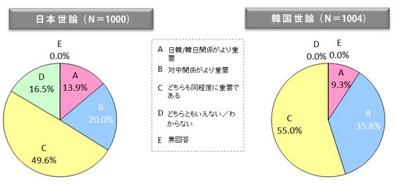 図表13 日韓(韓日)関係と対中国関係の重要性