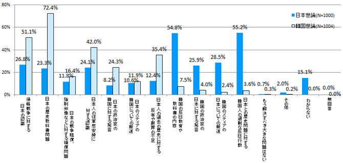 図表18 日韓の歴史問題で解決すべき問題