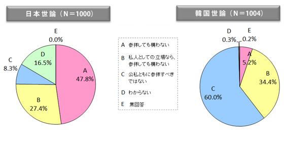 図表19 日本の首相の靖国参拝問題