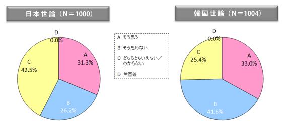 図表27 日韓関係の報道に関して自国のメディア報道は客観的で公平か