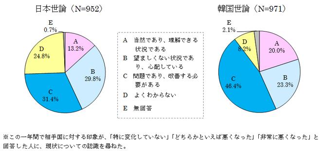 図表4 現状に対する認識