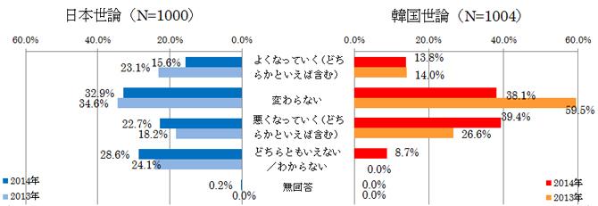 図表8 今後の日韓関係