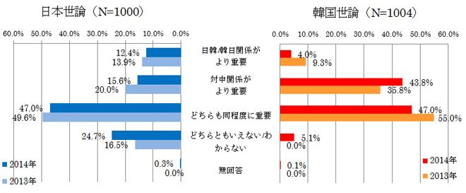 図表11 日韓(韓日)関係と対中国関係の重要性