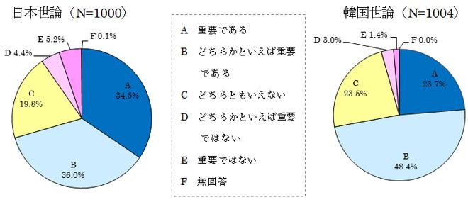 図表17 民間交流の重要性