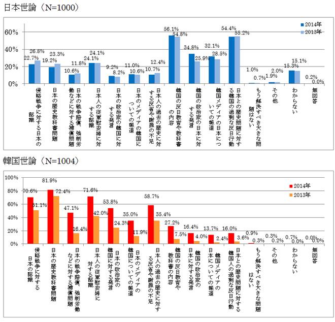 図表19 日韓の歴史問題で解決すべき問題