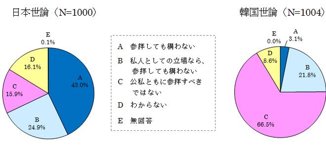 図表20 日本の首相の靖国参拝問題