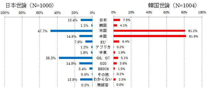 図表21 これからの世界政治をリードしていく国や地域