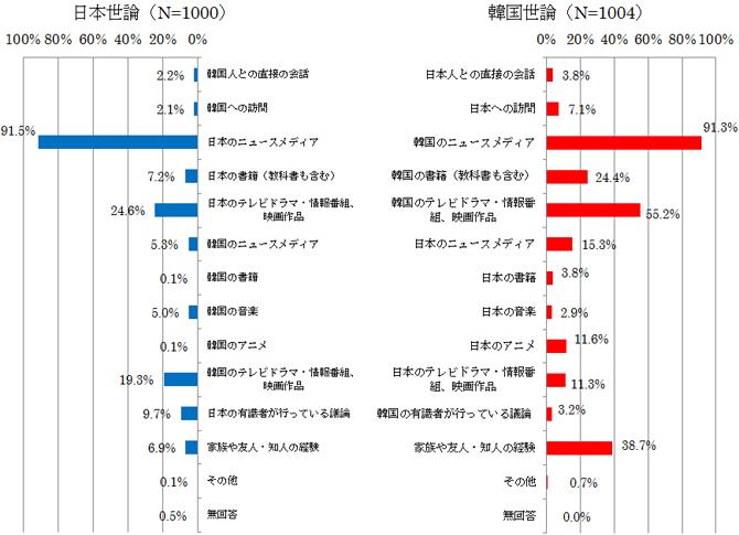図表34 相手国や日韓関係についての情報源