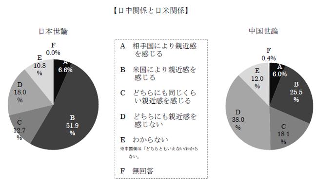 日中関係と日米関係