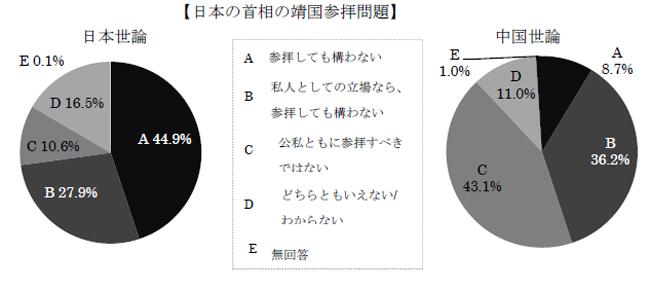 日本の首相の靖国参拝問題