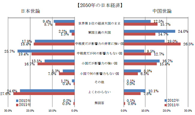 2050年の日本経済
