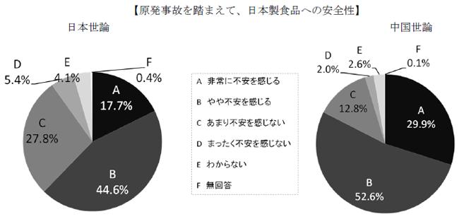 原発事故を踏まえて、日本製食品への安全性