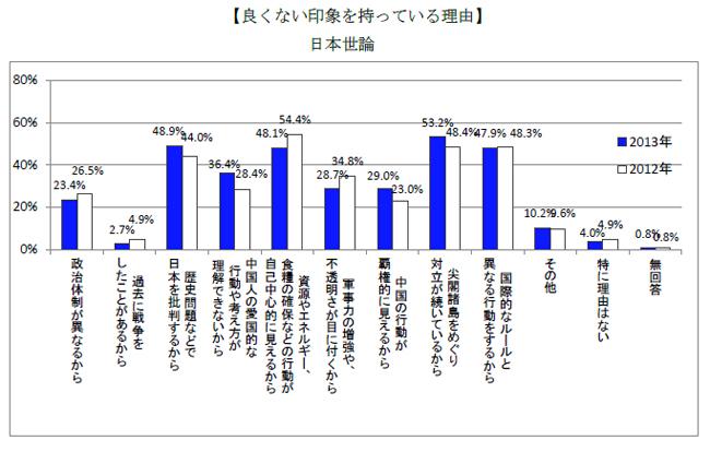 良くない印象を持っている理由 日本世論