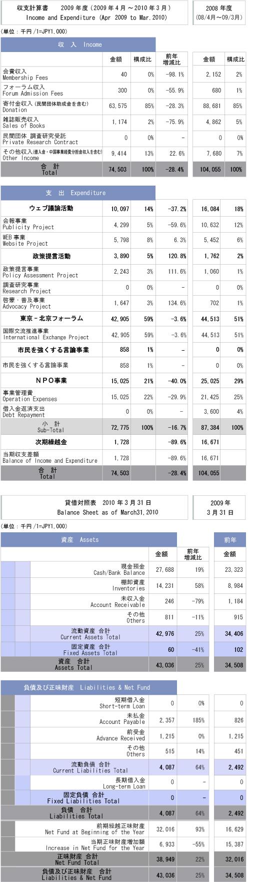 平成21年度 収支計算書/貸借対照表