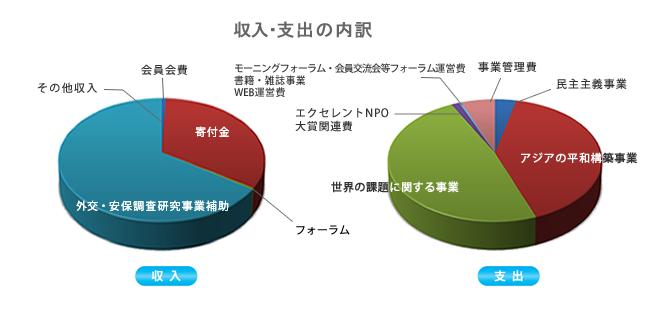 2018会計グラフ.png