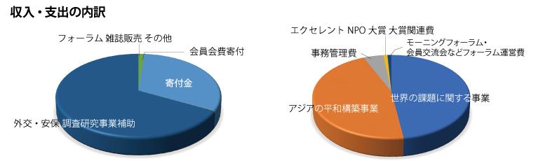 会計報告2019年度_円グラフ.png