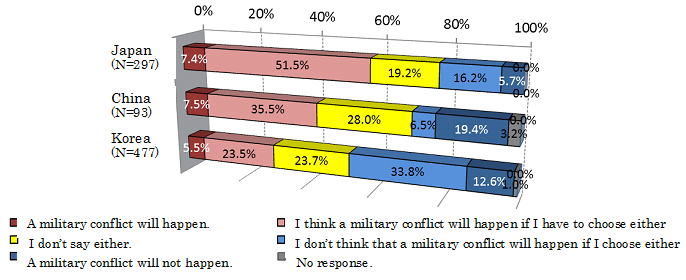 FIGURE 1: Do you think that a military conflict will happen in East Asia?