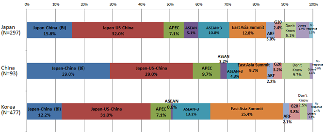 FIGURE 10: Which framework o you expect most in order to solve conflicts such as territorial issues in the East China Sea?