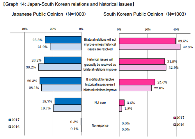 The 5th Japan-South Korea Joint Public Opinion Poll (2017) Analysis