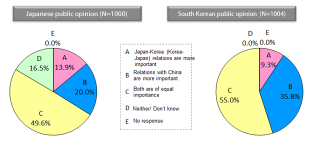 relationship of china korea and japan