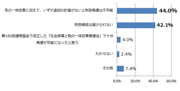 あなたは、現状のままで日本の財政再建が可能だと思いますか