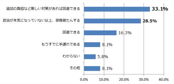 あなたは、日本の現在の政党は、日本が直面する様々な課題を解決できると考えていますか