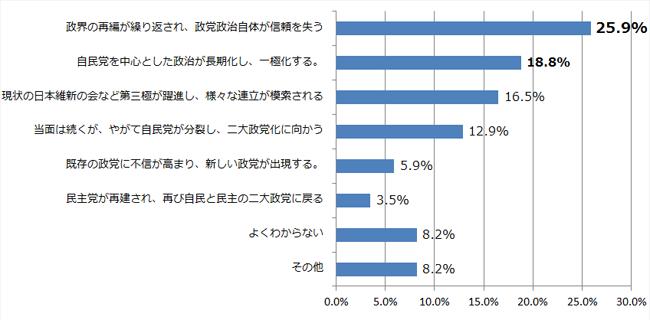 日本の政党政治の今後についてお聞きします。あなたは、自民党の政治(連立も含めて)は長期化すると思いますか。それとも再び、政界再編などが起きると思いますか