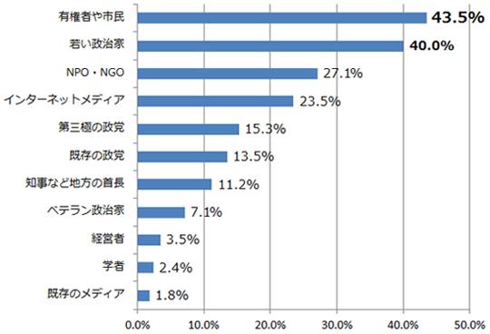 あなたは今の日本の政治の混迷を打開する主体として誰に期待しますか