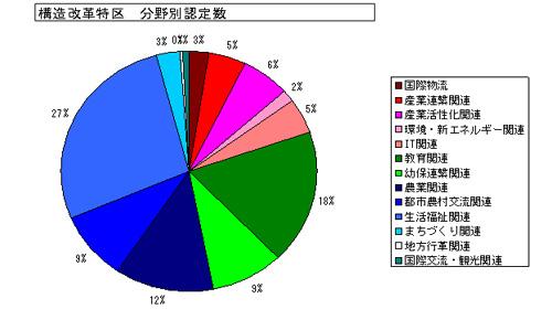 図1 構造改革特区 分野別認定数
