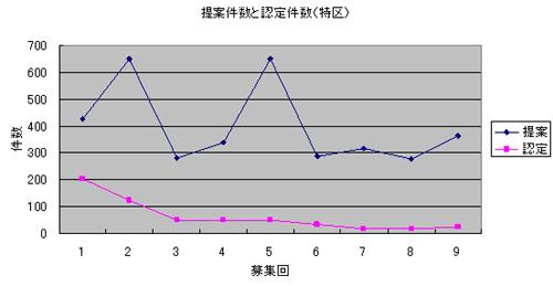 図2 構造改革特区:提案件数と認定件数の推移