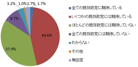 今現在の日本の既存政党に期待していますか。