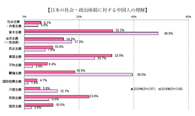 日本の社会政治体制.png