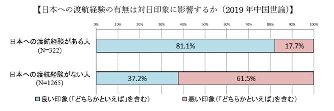 日本への渡航経験は1.png