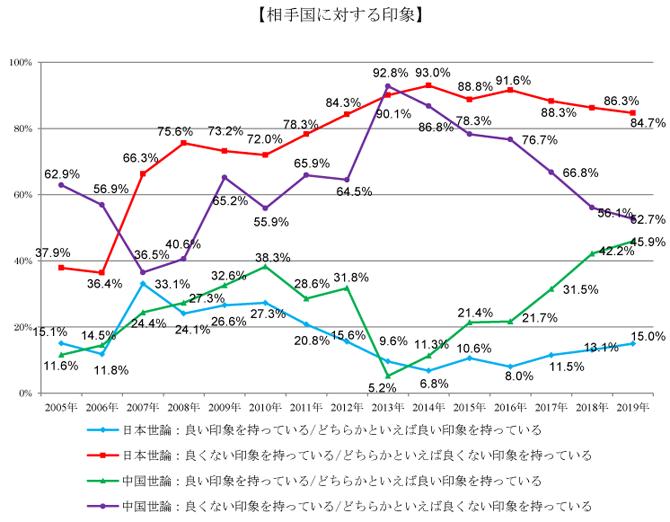 中国人の日本に対する良い印象は、過去最高を更新 ~第15回日中共同 ...