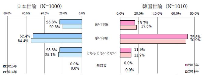 図表1 相手国に対する印象